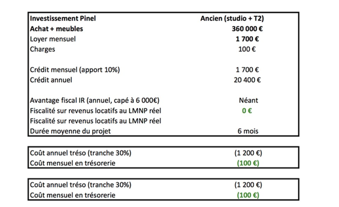 investissement locatif dispositifs fiscaux et tendances 2017 french morning. Black Bedroom Furniture Sets. Home Design Ideas